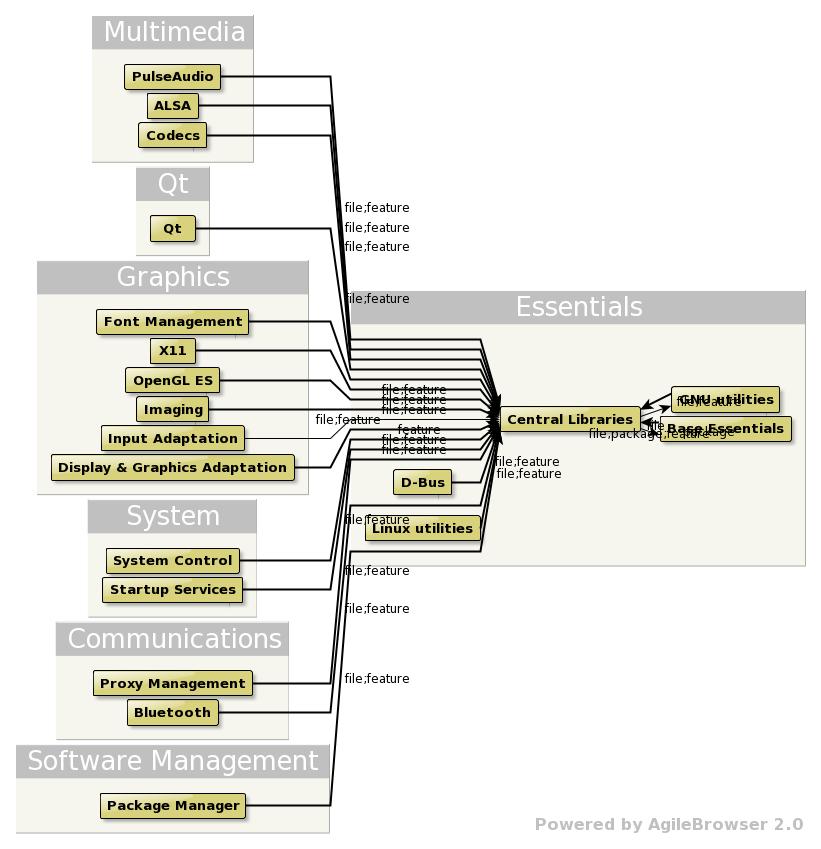 Architecture - Mer Wiki