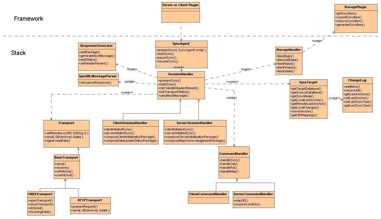 Buteosyncml mer wiki syncml class diagramg ccuart Image collections