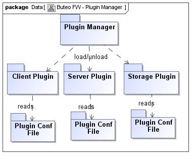 Buteoframework mer wiki buteo fw plugin managerg ccuart Image collections