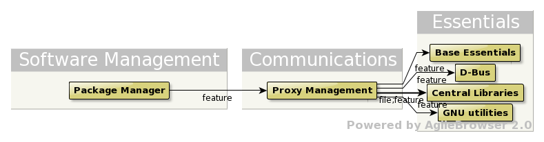 File:Architecture Proxy Context.png